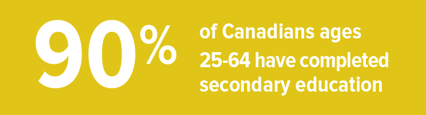 90% of Canadians ages 25-64 have completed secondary education